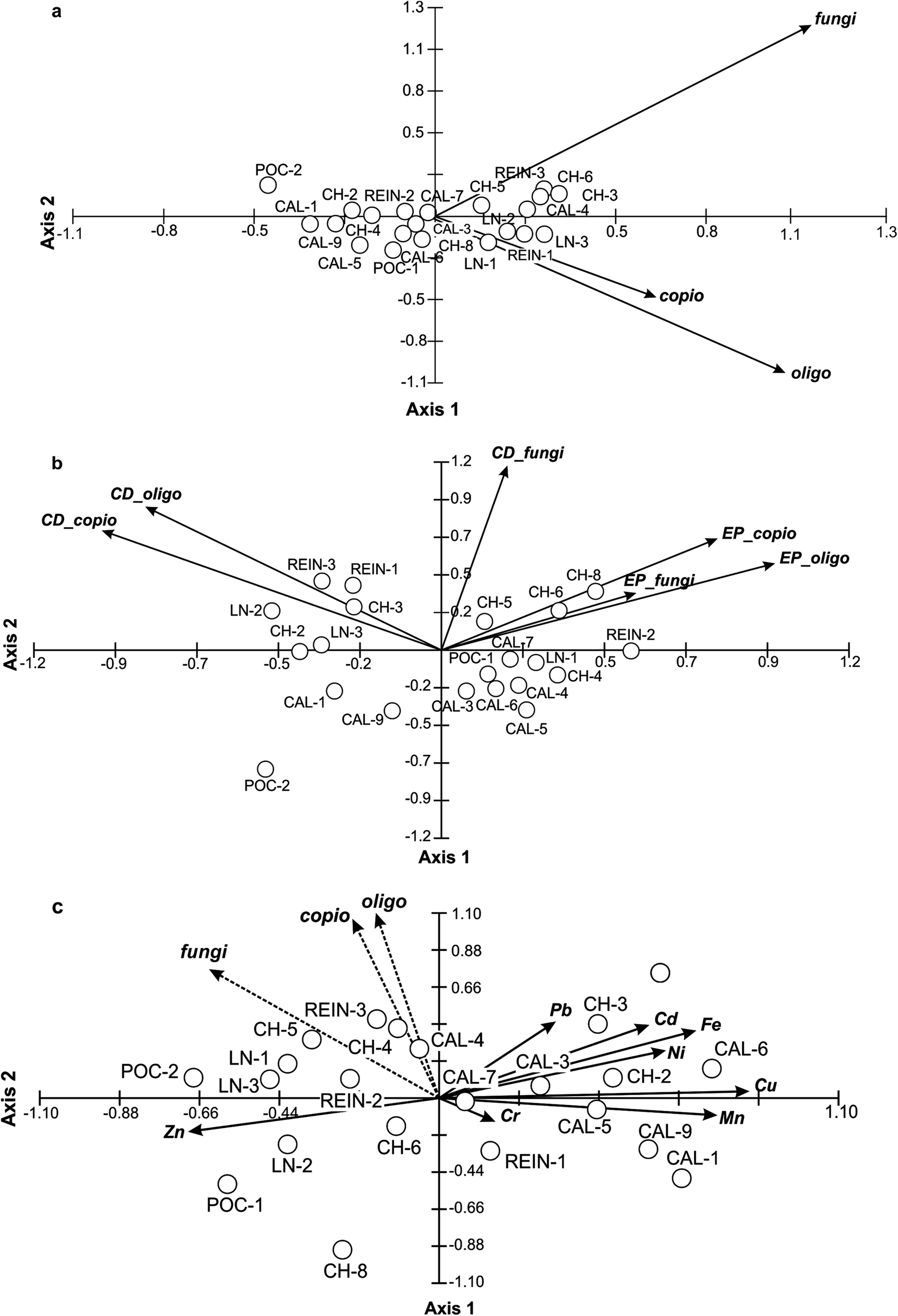 Relationships between the properties of Spitsbergen soil