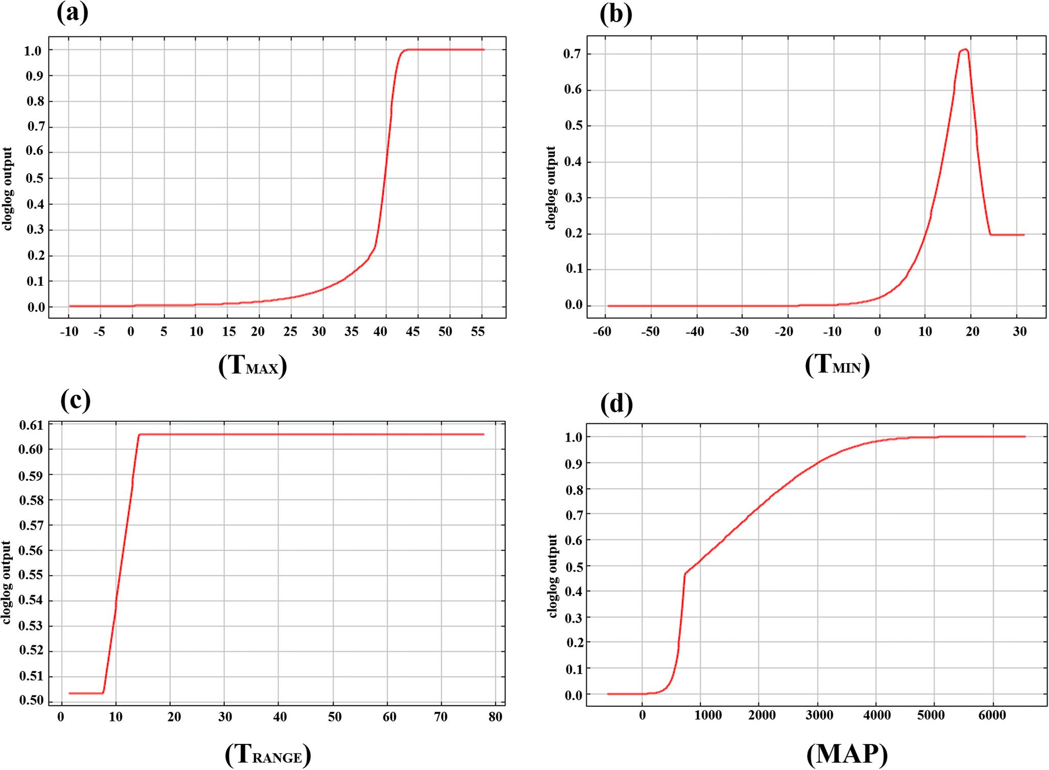 Genetic Differentiation and Adaptability of Teak ( Tectona grandis