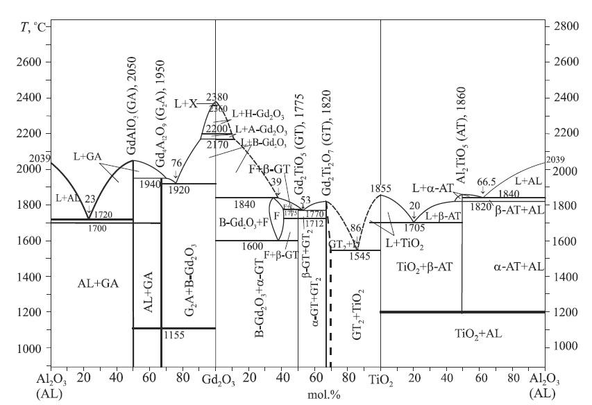 isothermal section of the al2o3 u2013tio2 u2013gd2o3 phase diagram