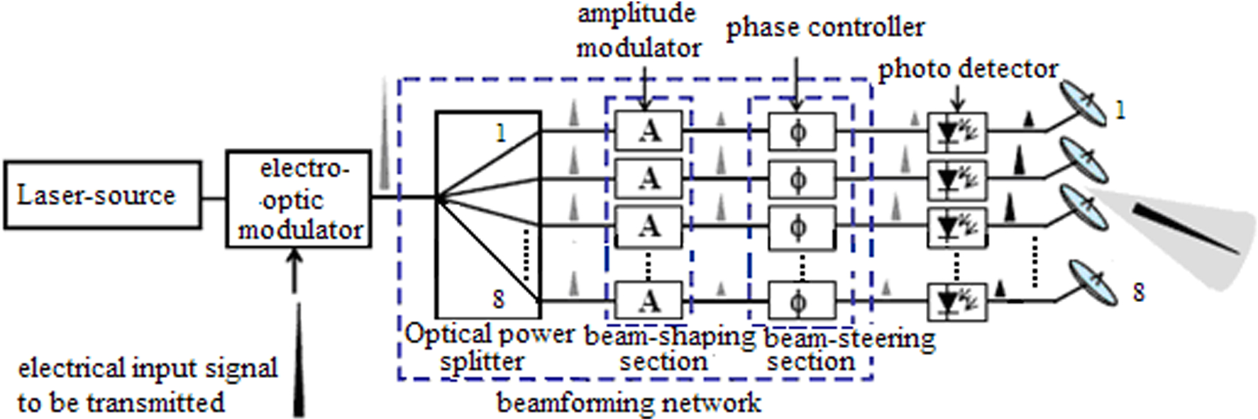 Performance analysis and comparison of optical signal
