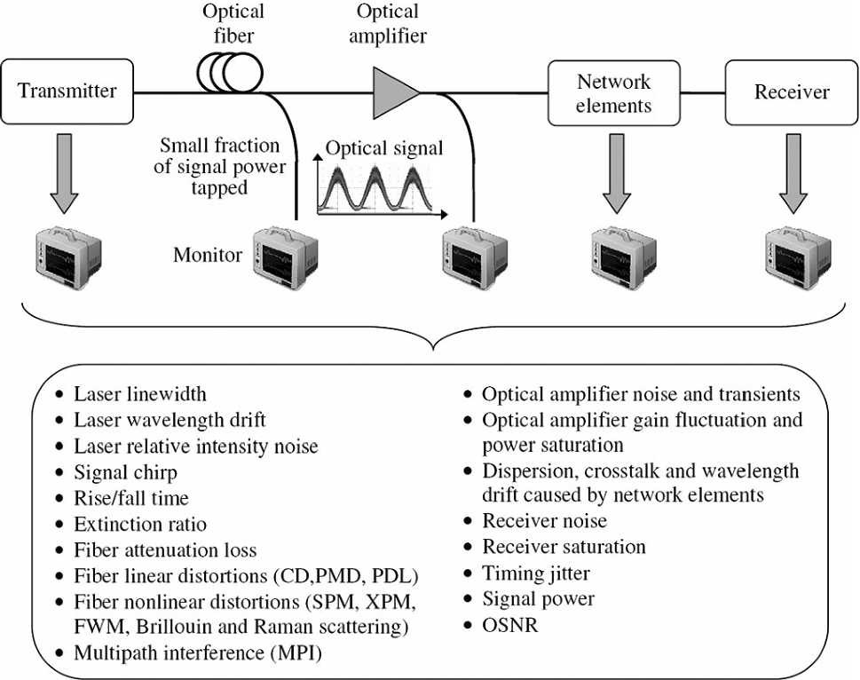 All-optical signal processing technologies in flexible optical