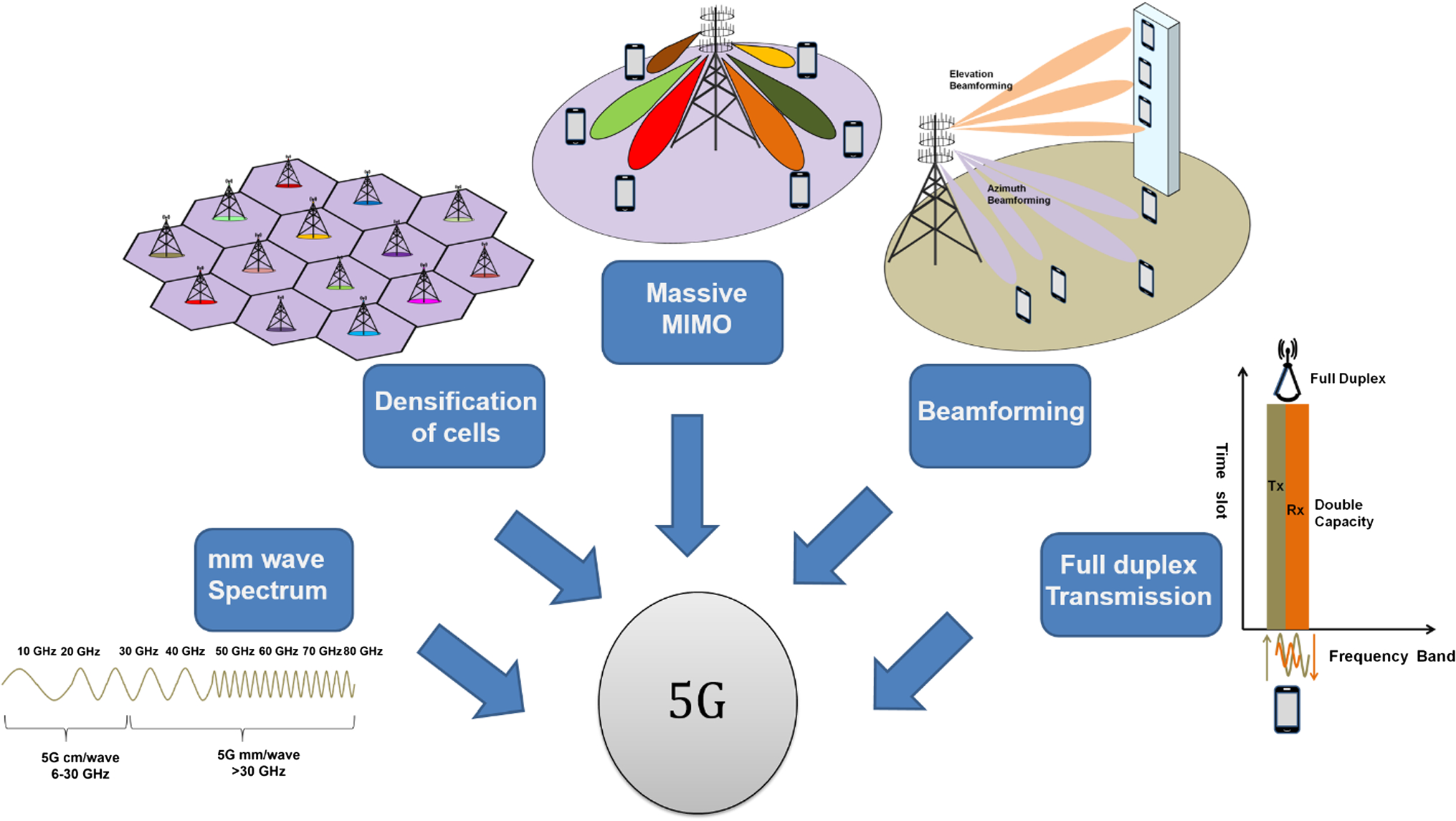 A survey on role of photonic technologies in 5G communication