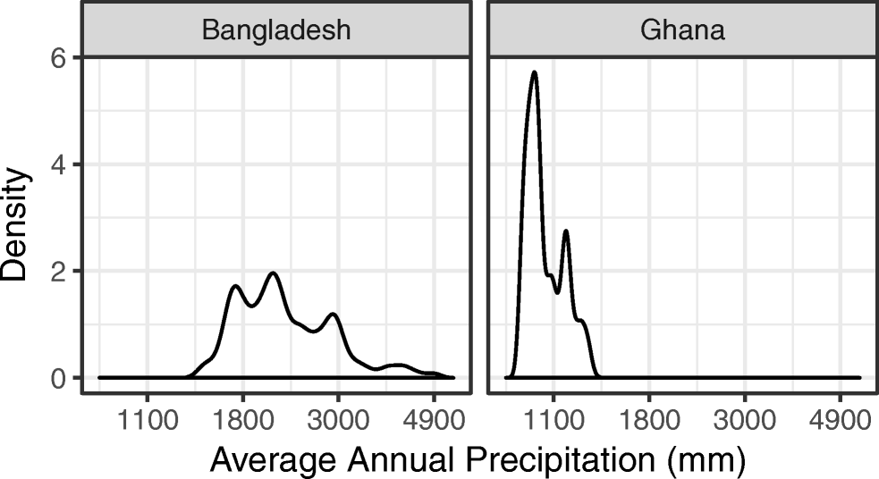 Hunger, nutrition, and precipitation: evidence from Ghana