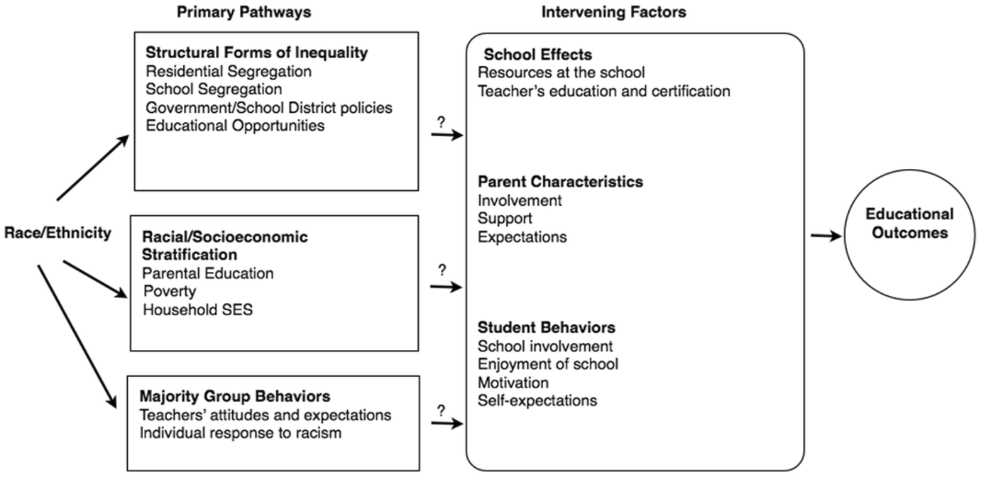 Who Gets Held Back? An Analysis of Grade Retention Using Stratified
