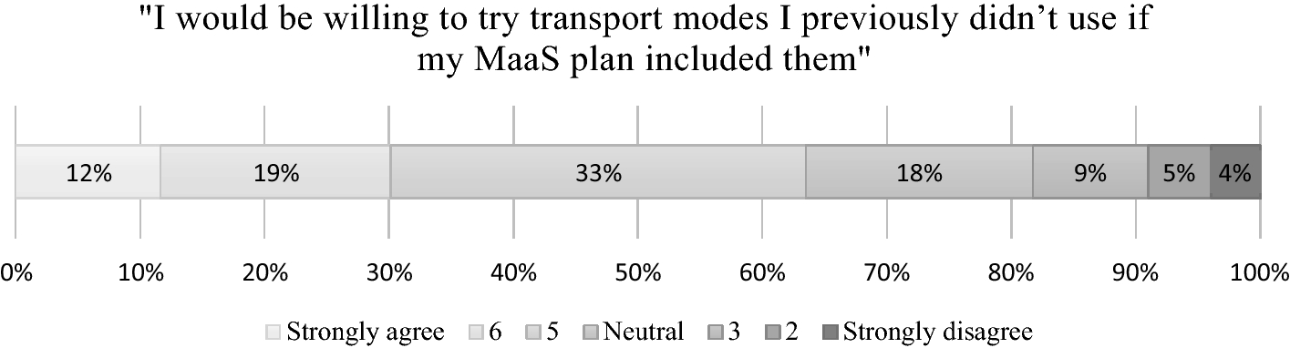 The potential of mobility as a service bundles as a mobility