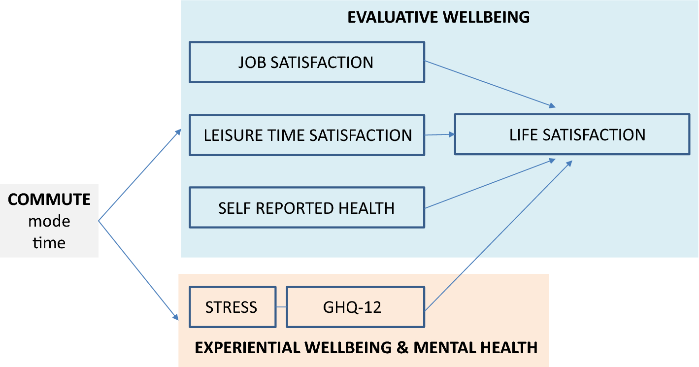 How commuting affects subjective wellbeing | SpringerLink