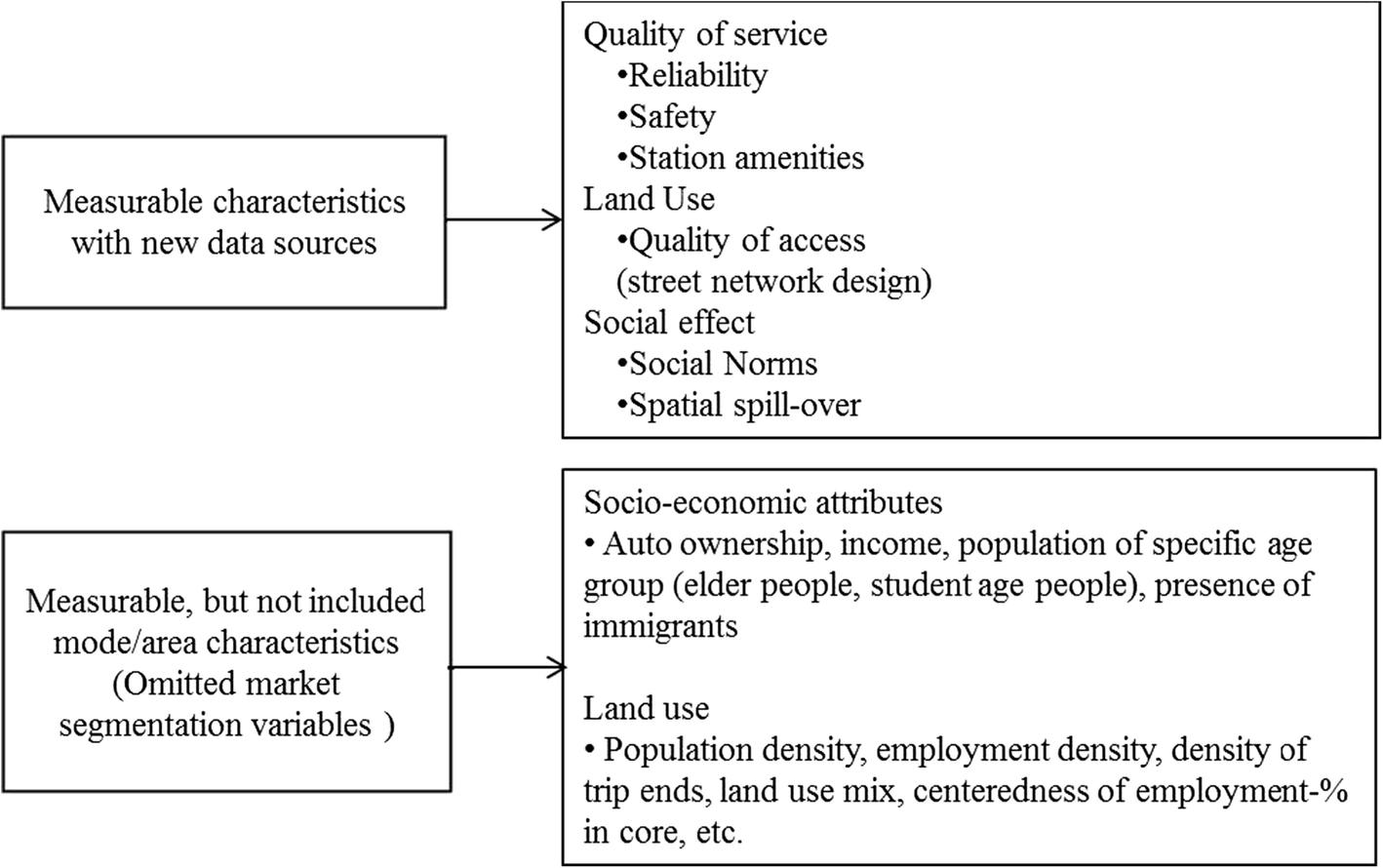 Assessment of the transit ridership prediction errors using AVL/APC