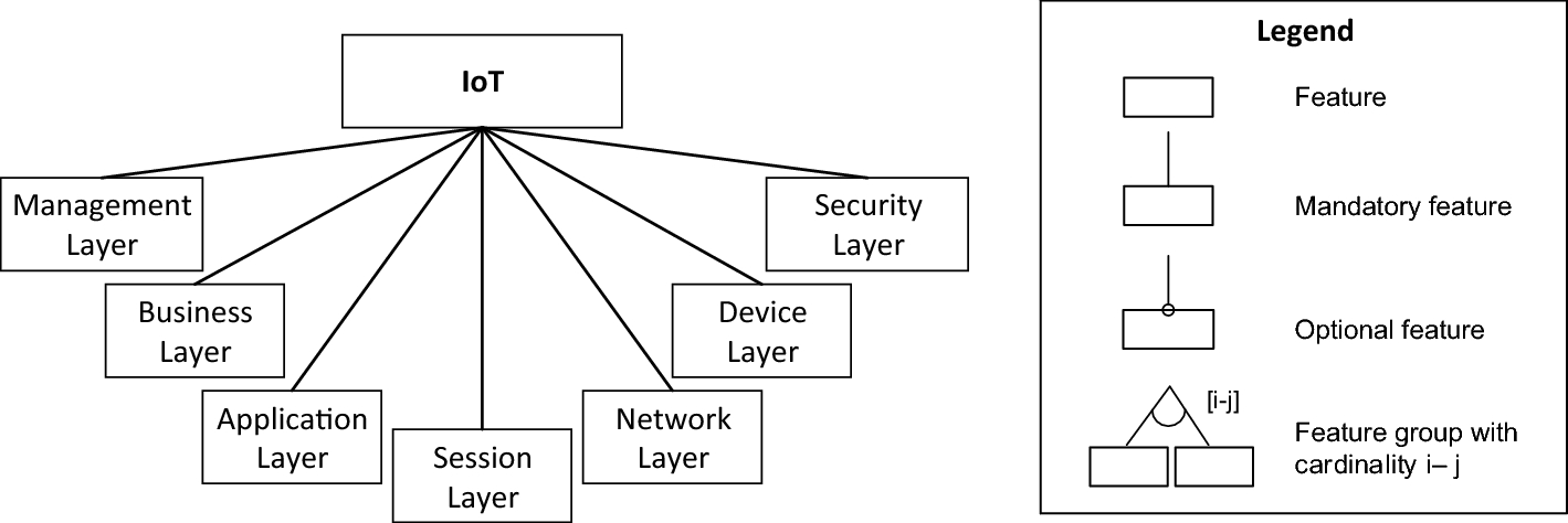 Architecture design approach for IoT-based farm management