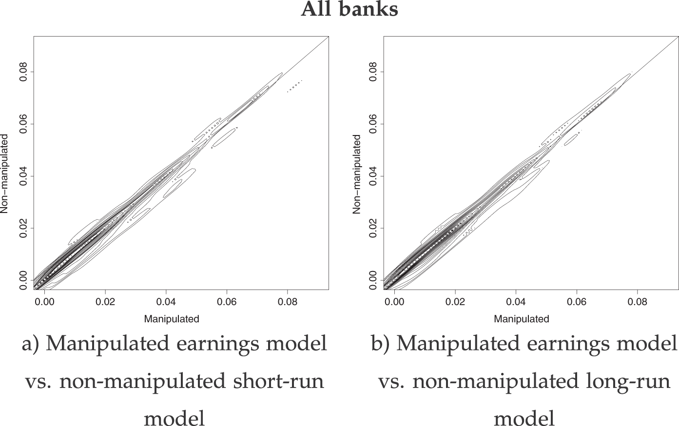 Profit efficiency and earnings quality: Evidence from the Spanish