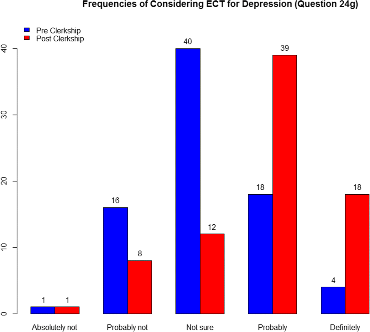 Pre- and Post-Clerkship Knowledge, Perceptions, and