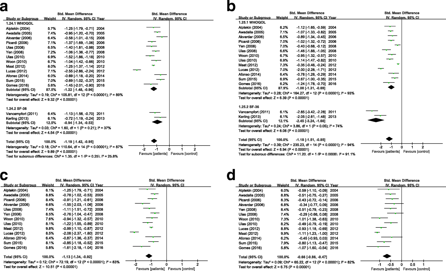 Quality of Life in Schizophrenia: A Meta-Analysis of Comparative