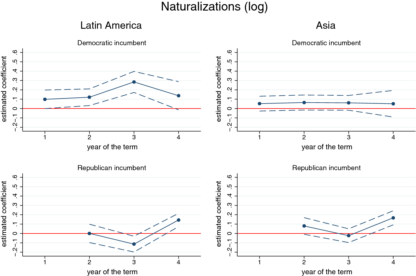 Electoral cycles, partisan effects and US naturalization policies