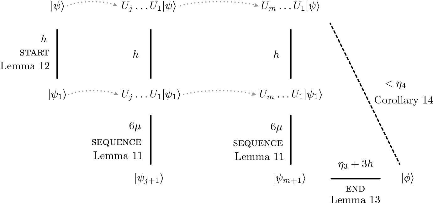 Shorter unentangled proofs for ground state connectivity