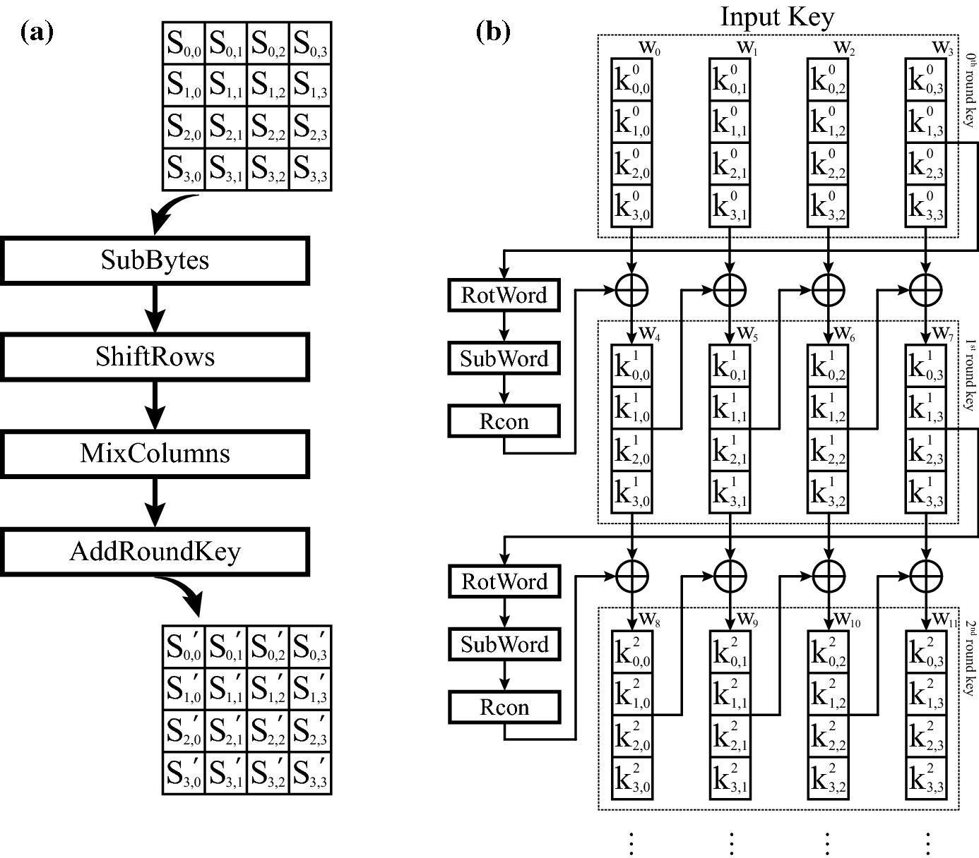 Time–space complexity of quantum search algorithms in symmetric