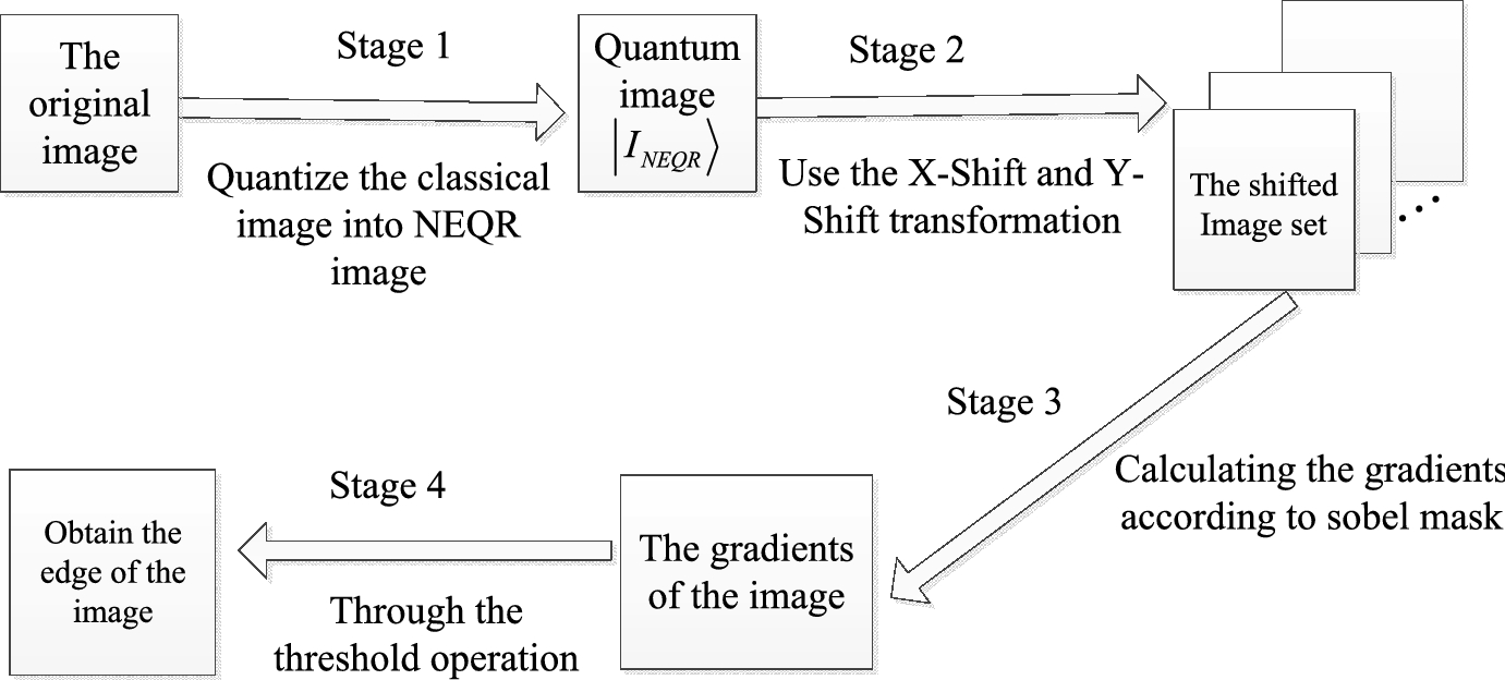 Quantum image edge extraction based on classical Sobel
