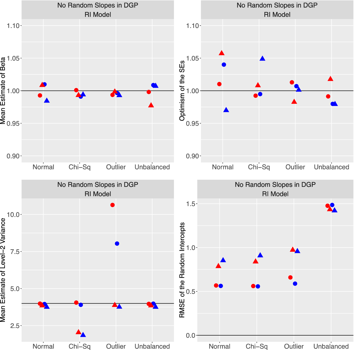 Fixed and random effects models: making an informed choice