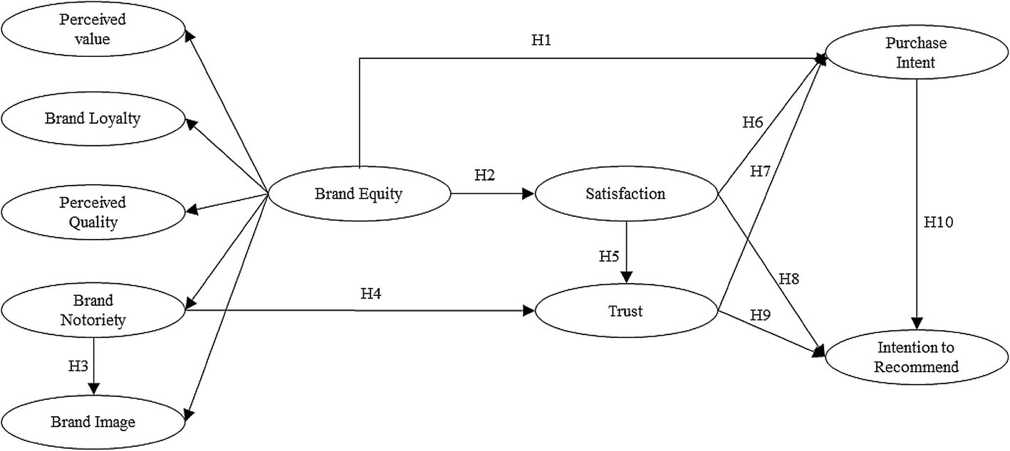 Influence Of Brand Equity On The Behavioral Attitudes Of