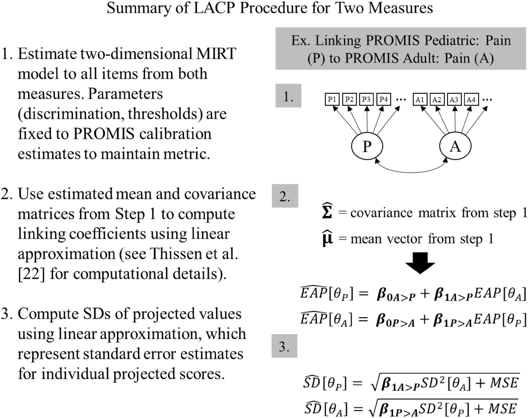 Determining a transitional scoring link between PROMIS