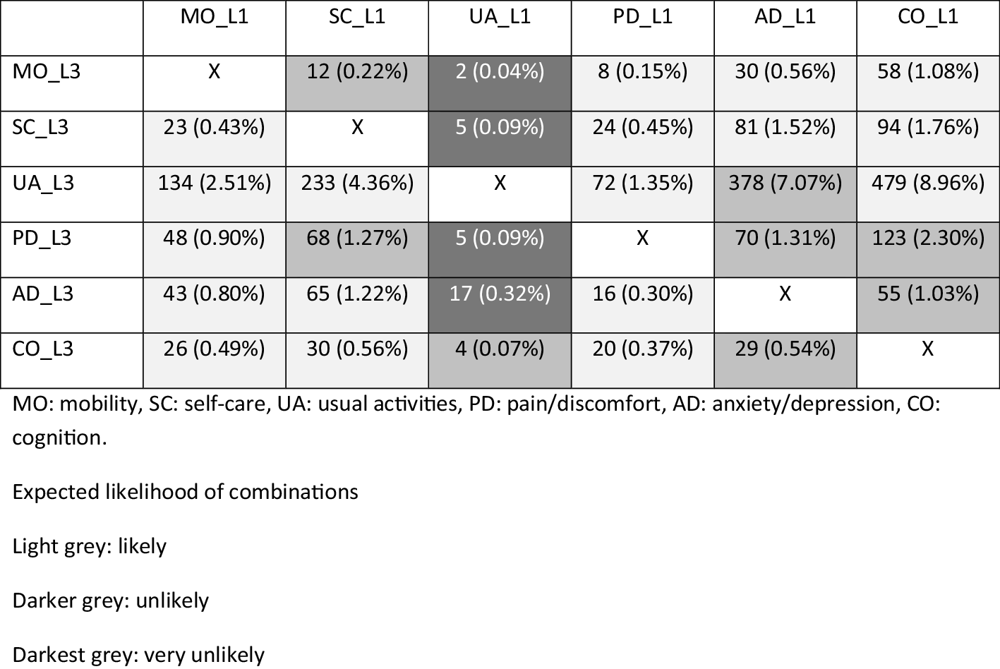 Health-related quality of life in injury patients: the added