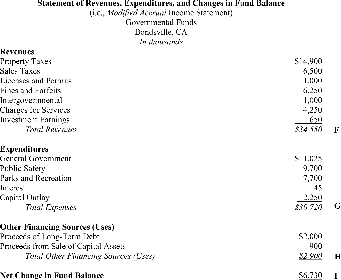 Opportunistic financial reporting around municipal bond