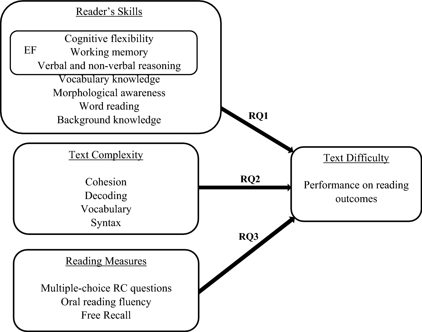 Understanding the influence of text complexity and question