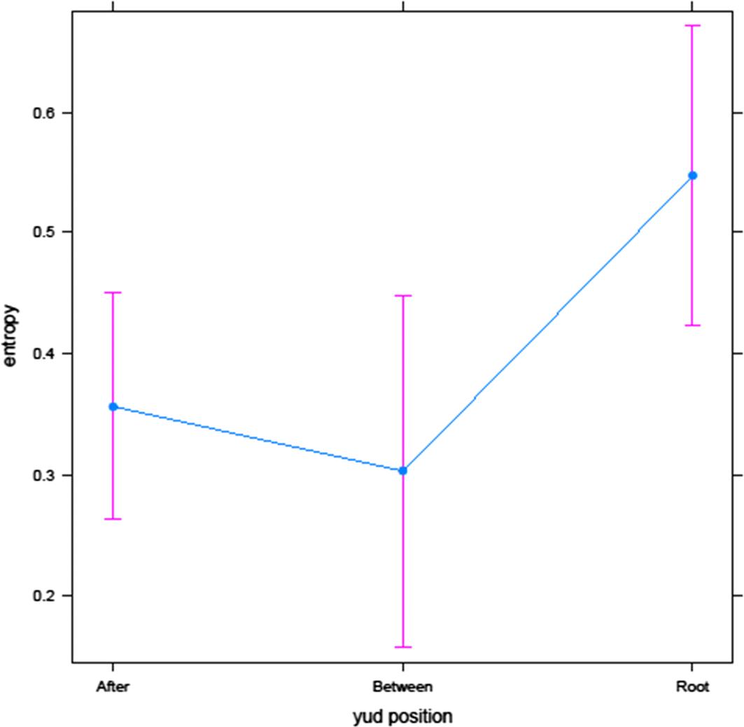 Spelling errors respect morphology: a corpus study of Hebrew