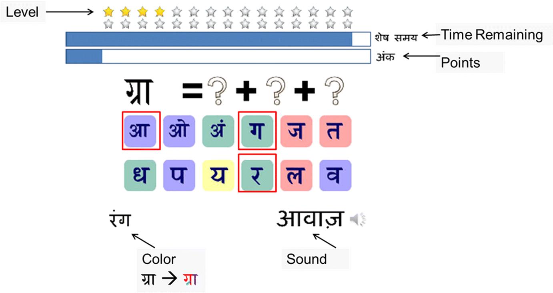 Improving Hindi decoding skills via a mobile game | SpringerLink