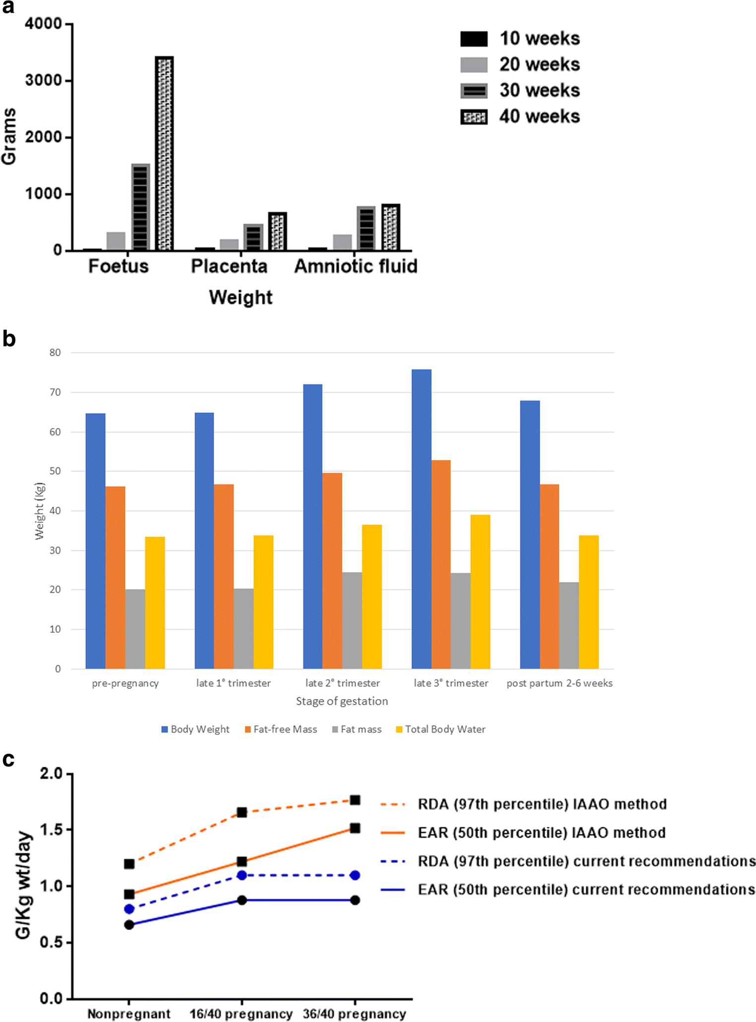 Impact of pregnancy on inborn errors of metabolism