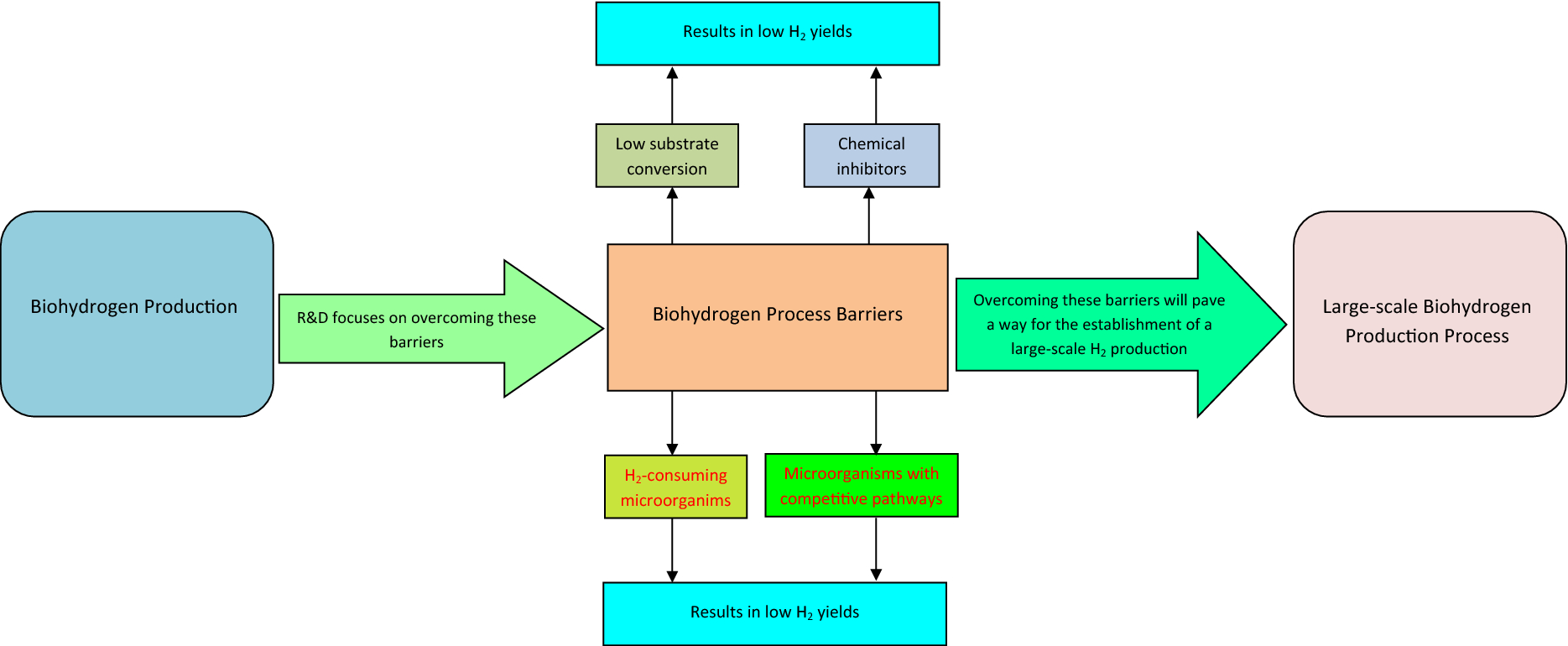 Integrated System Approach To Dark Fermentative Biohydrogen Process Flow Diagram Rice Mill Open Image In New Window