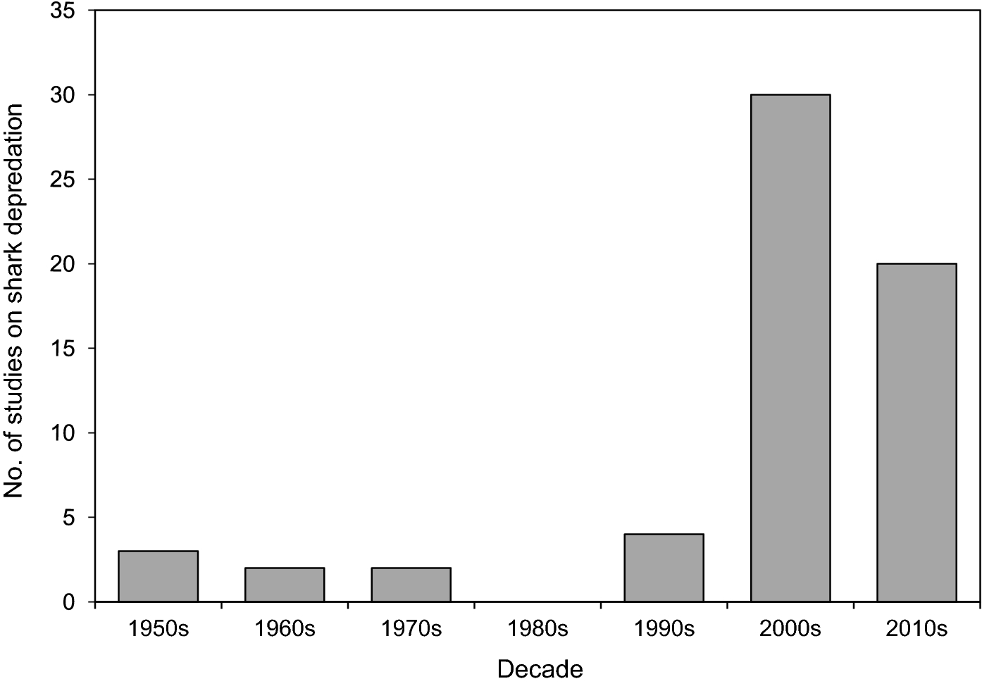 9842faea Shark depredation in commercial and recreational fisheries ...