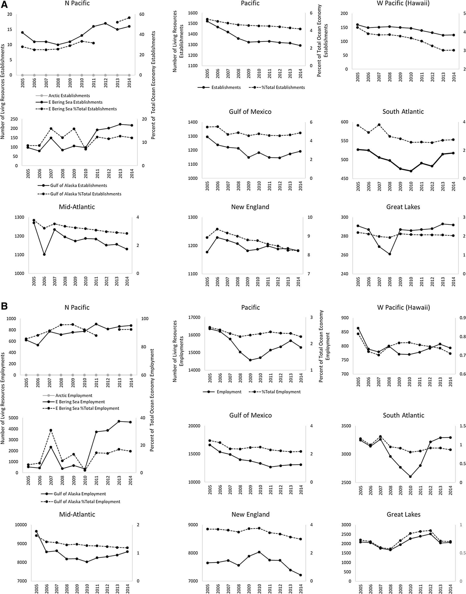 Characterizing and comparing marine fisheries ecosystems in