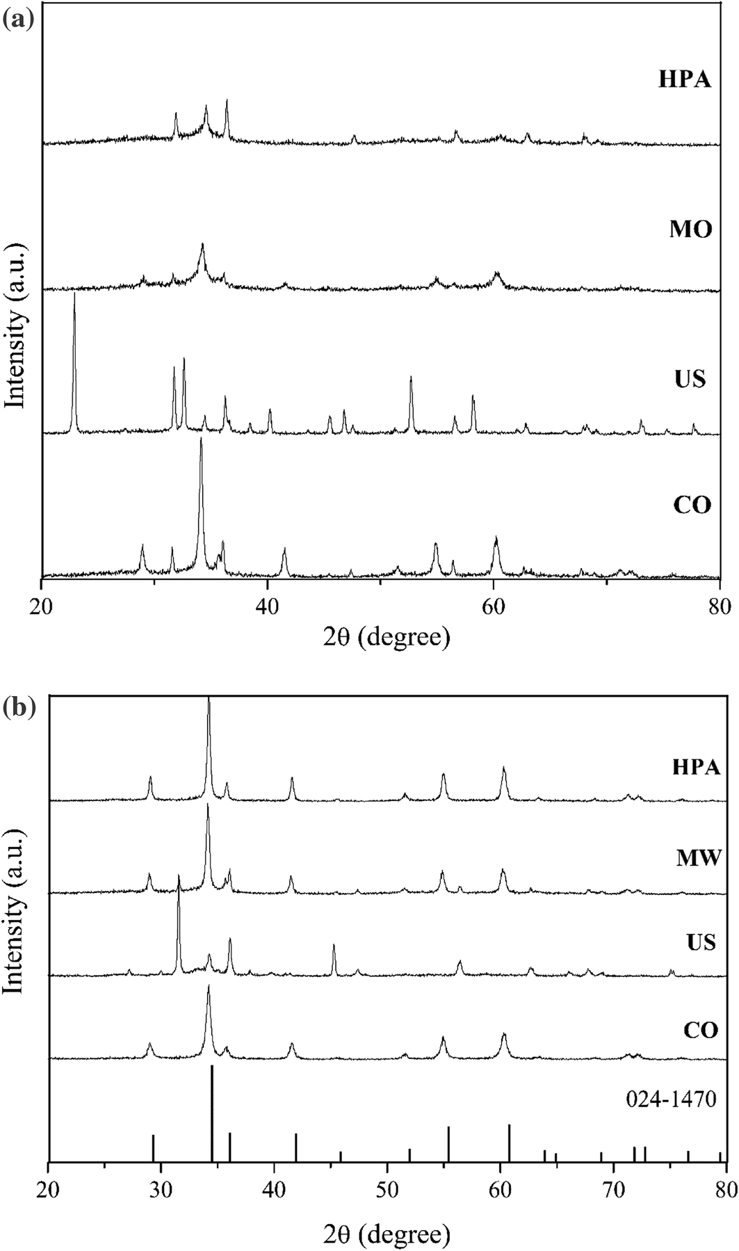 Photocatalytic properties of Zn2SnO4 powders prepared by different