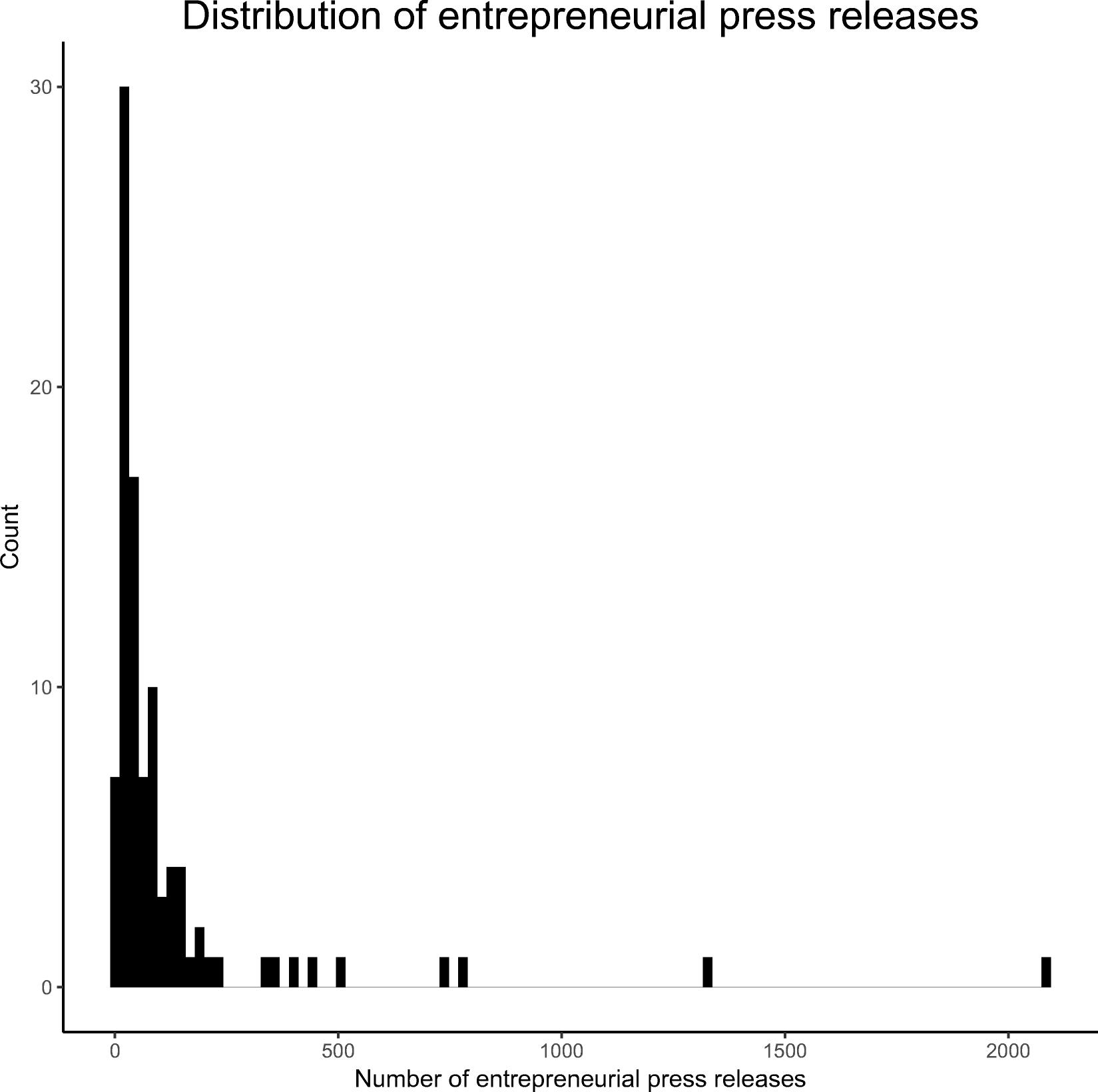 New(s) data for entrepreneurship research? An innovative