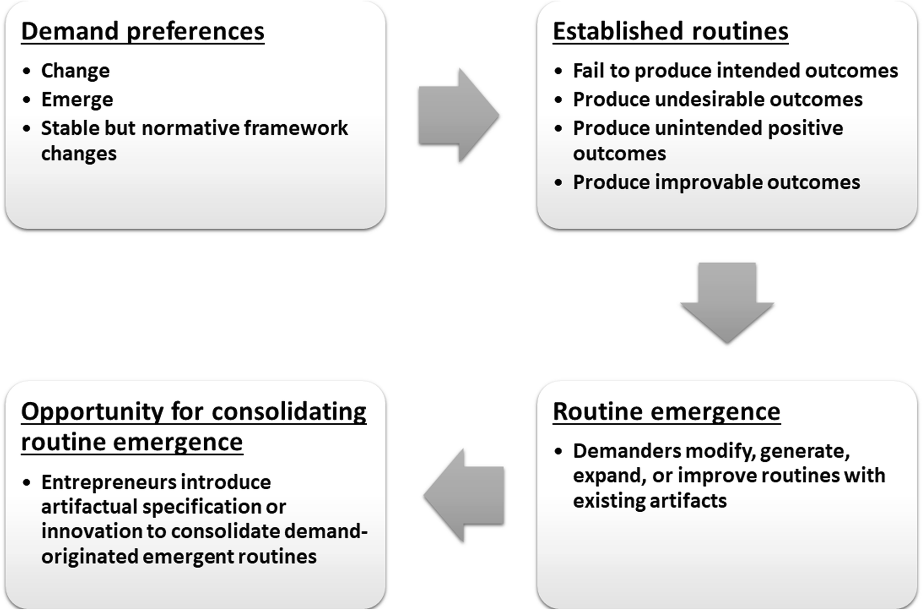 The role of demand routines in entrepreneurial judgment   SpringerLink
