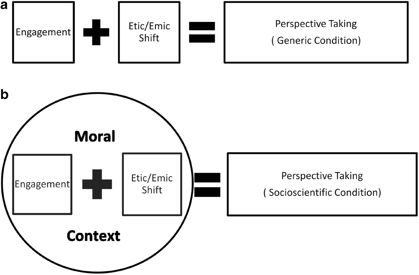 A Conceptual Analysis of Perspective Taking in Support of