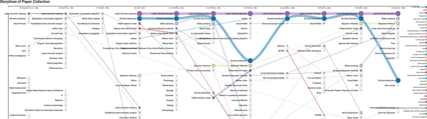 LitStoryTeller+: an interactive system for multi-level scientific