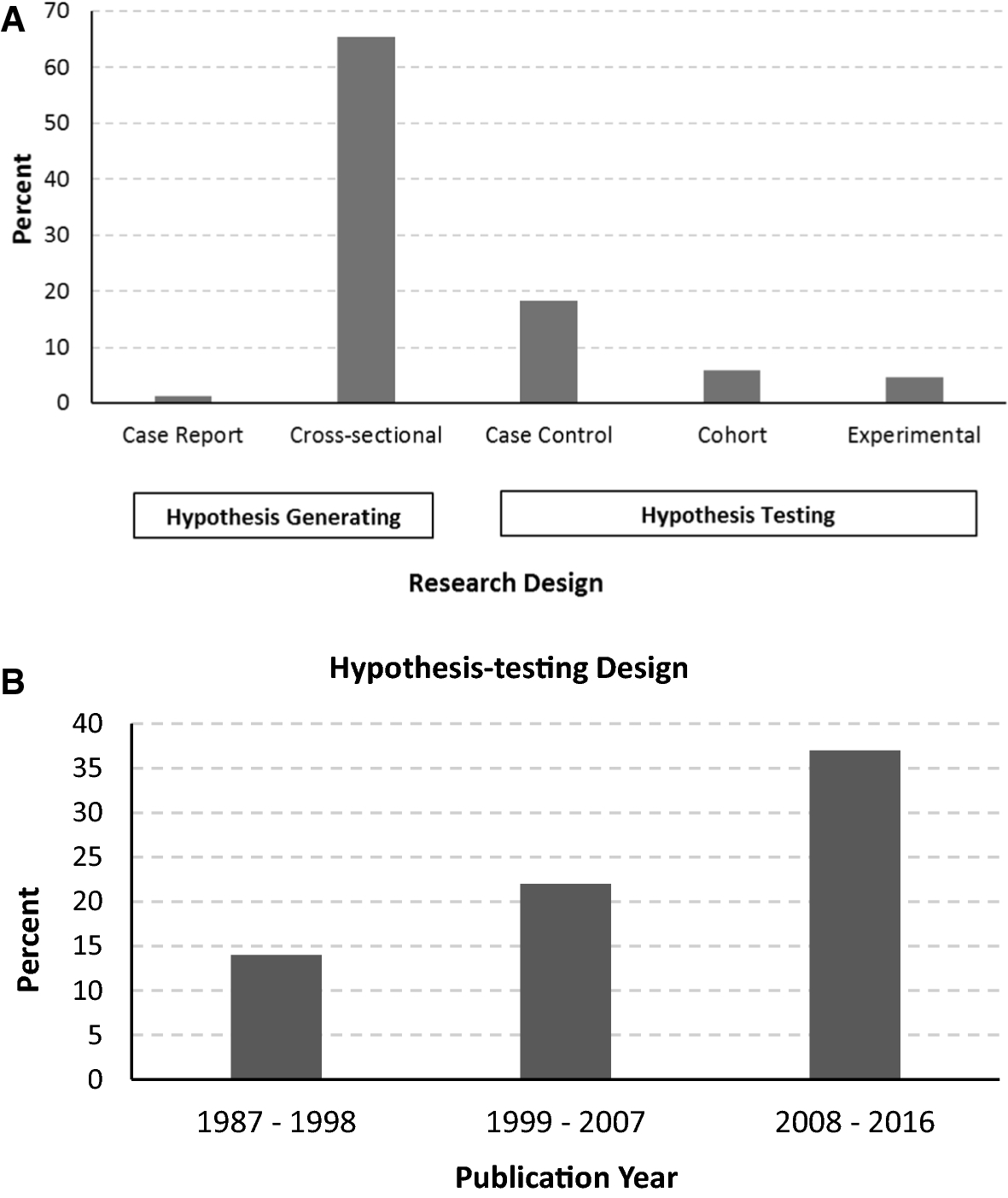 A quality assessment of clinical research on type 2 diabetes