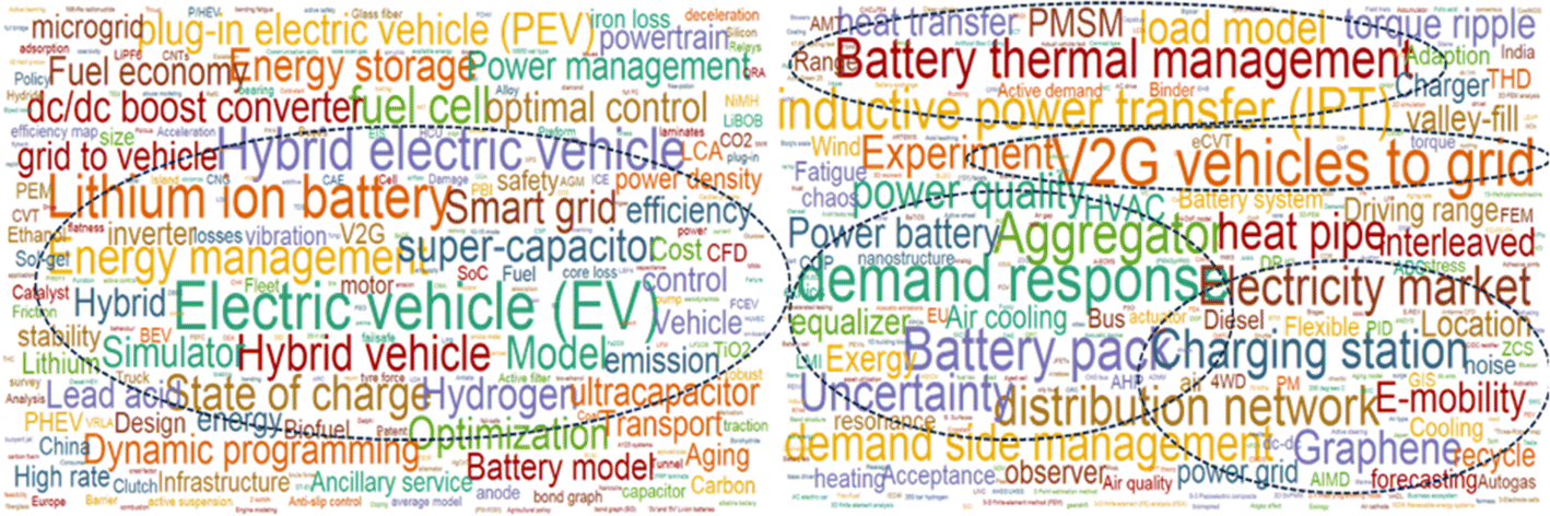 Electromobility research in Germany and China: structural