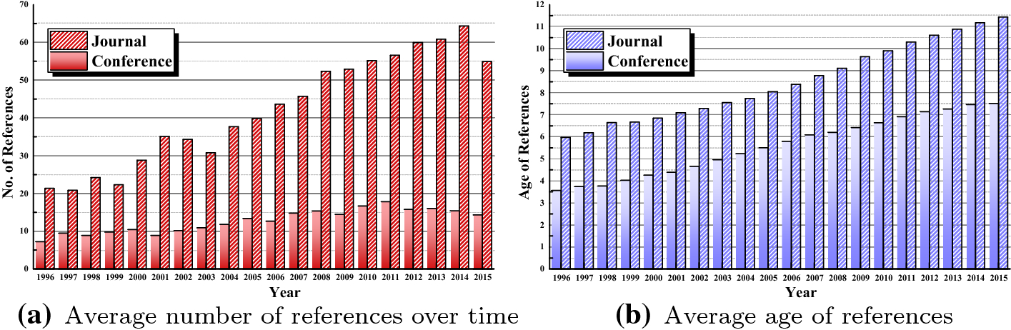Two decades of information systems: a bibliometric review