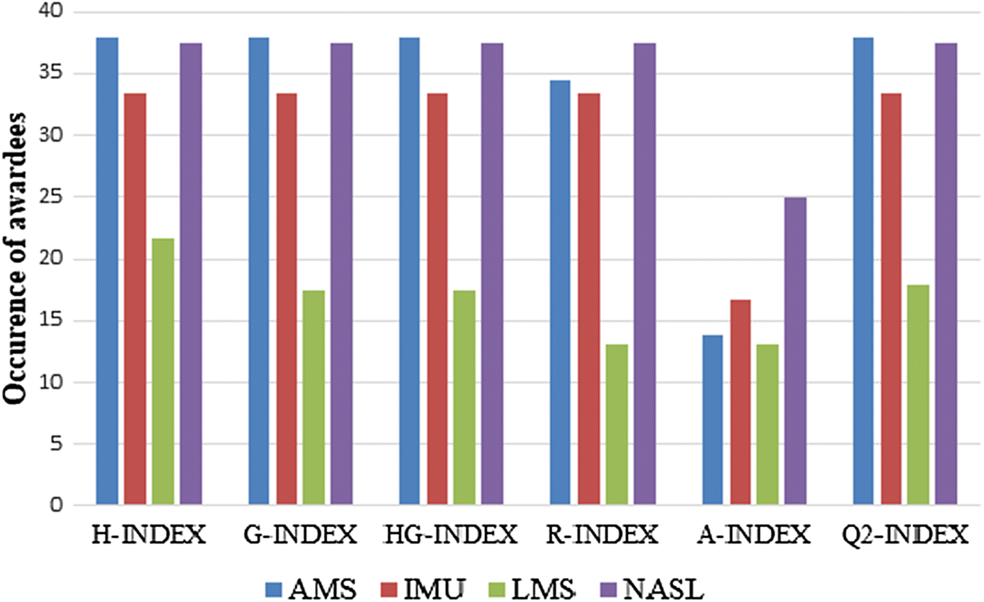 Evaluation of h-index and its citation intensity based variants in t