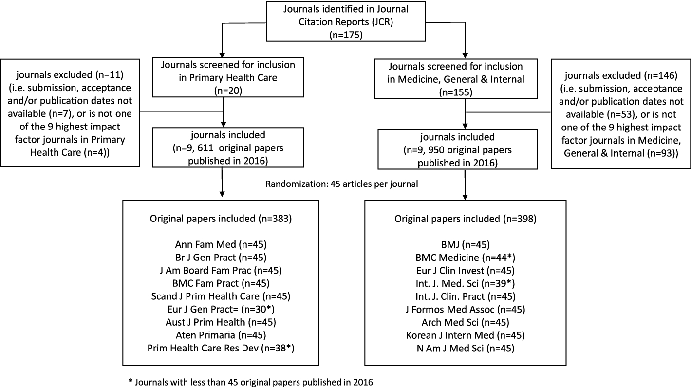 Factors associated with publication speed in general medical