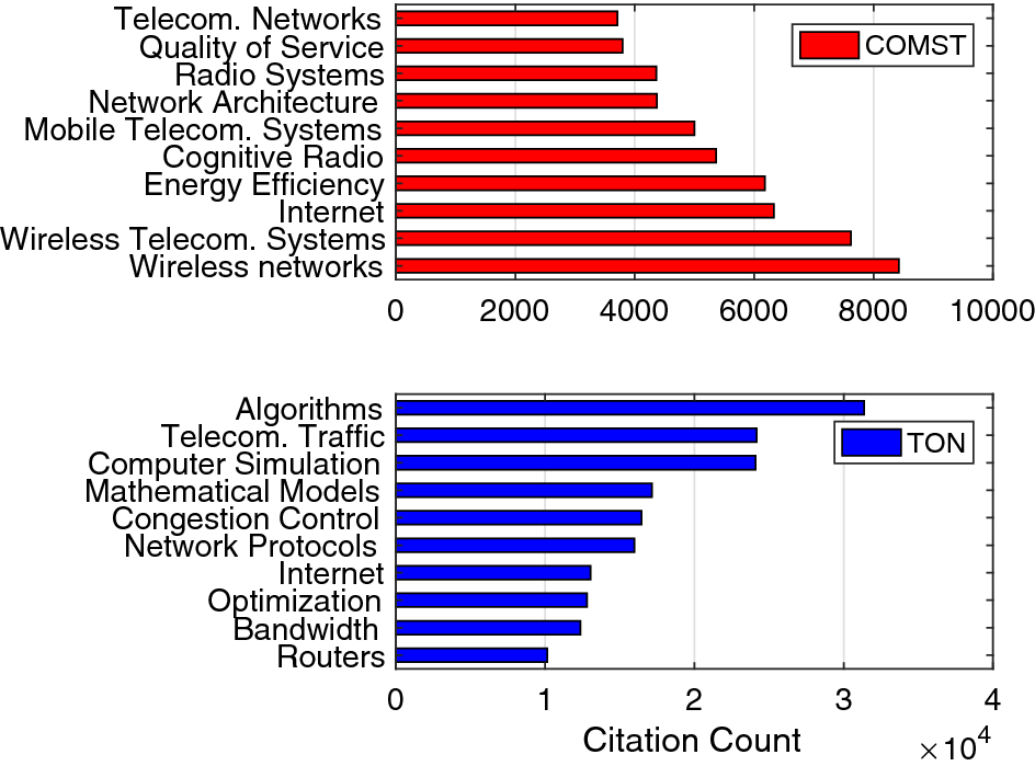 A bibliometric analysis of publications in computer networking