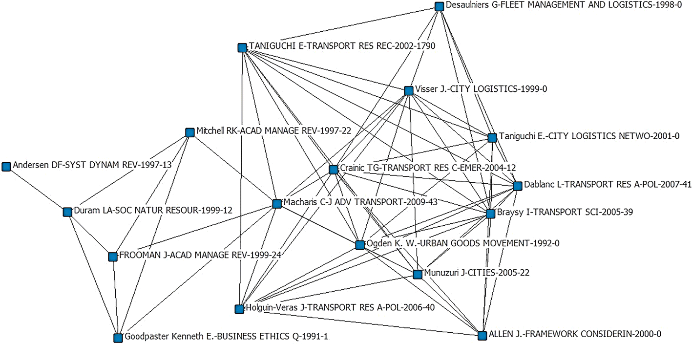 Interactions among stakeholders in the processes of city