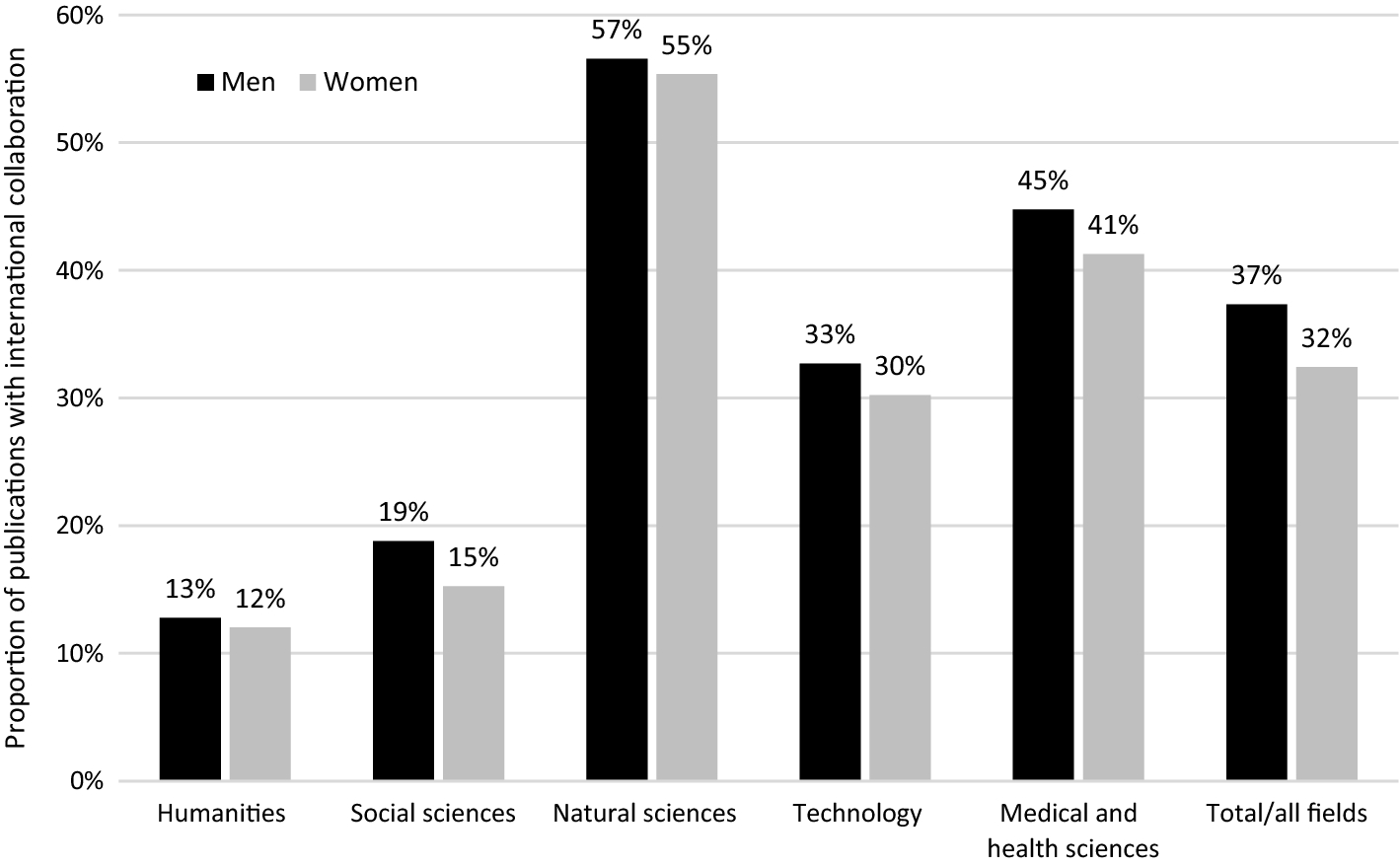 Gender gaps in international research collaboration: a