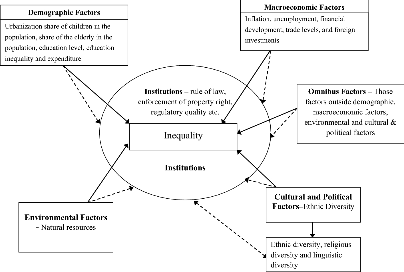 Ethnic Diversity and Inequality in Sub-Saharan Africa: Do