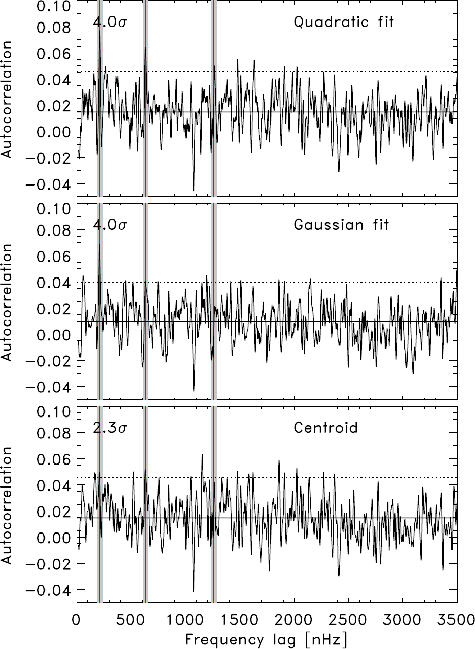 Fragile Detection of Solar [equation]-Modes by Fossat et al