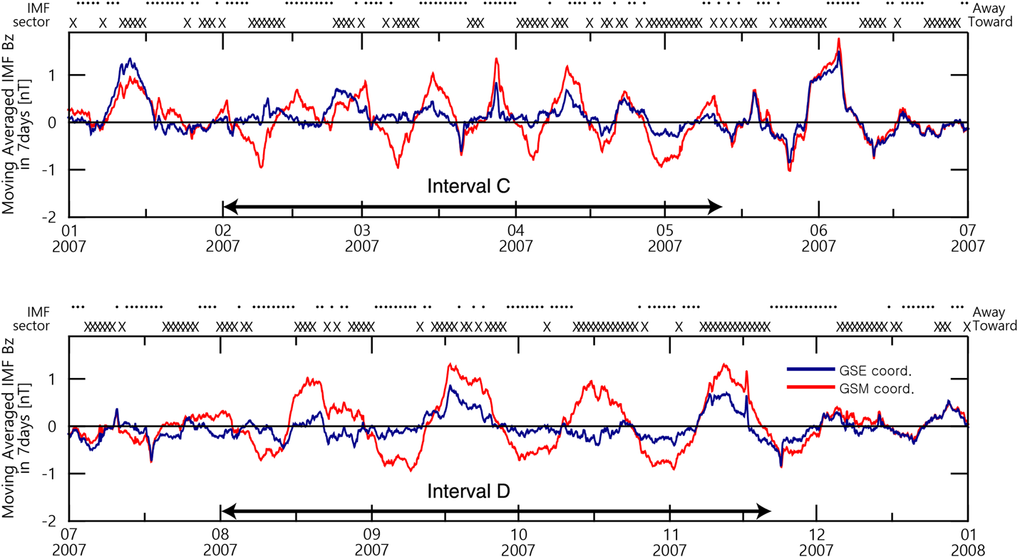 Origin of Solar Rotational Periodicity and Harmonics Identified in