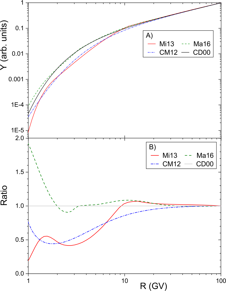 New Method of Assessment of the Integral Fluence of Solar