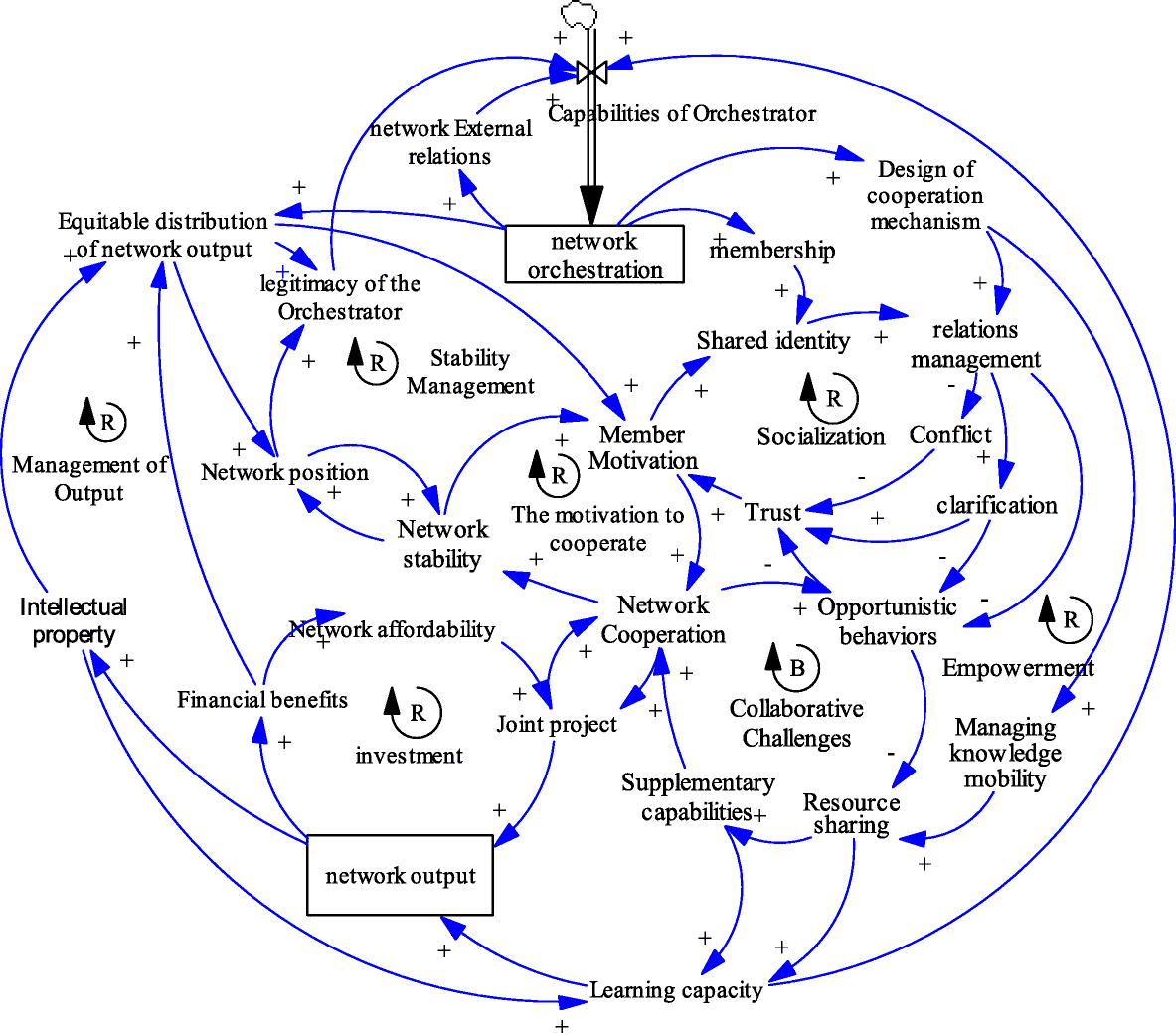 Combining Soft Systems Methodology with Interpretive Structural