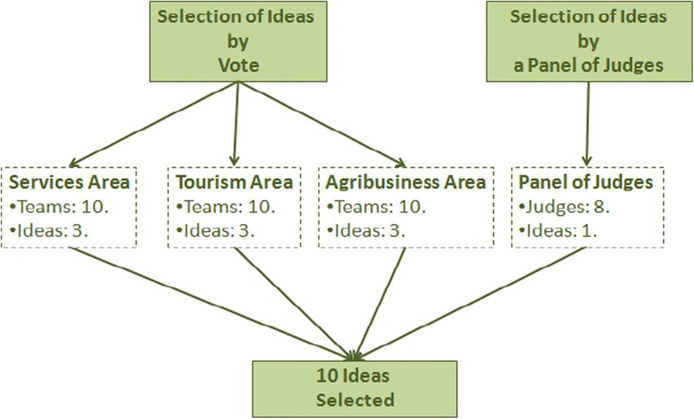 Promoting Entrepreneurship through a Community Learning Model – Case